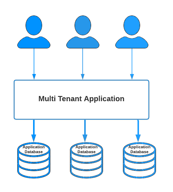 Multi-tenant software